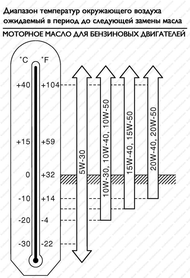 рекомендуемые жидкости и смазки Infiniti FX 35 с 2002 года, рекомендуемые жидкости и смазки Infiniti FX 45 с 2002 года, рекомендуемые жидкости и смазки Инфинити ФИкс 35 с 2002 года, рекомендуемые жидкости и смазки Инфинити ФИкс 45 с 2002 года